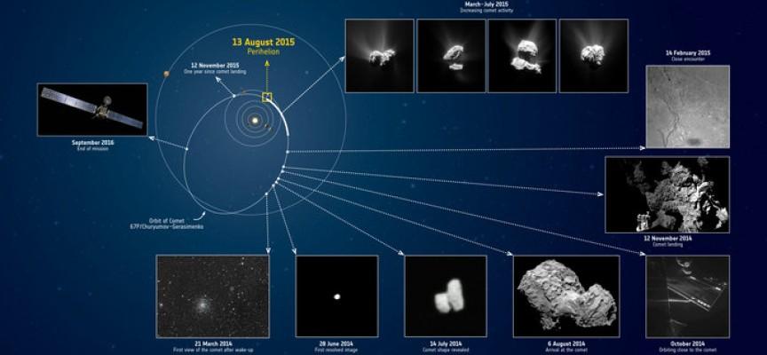 Quelques détails sur le voyage (doc.ESA).